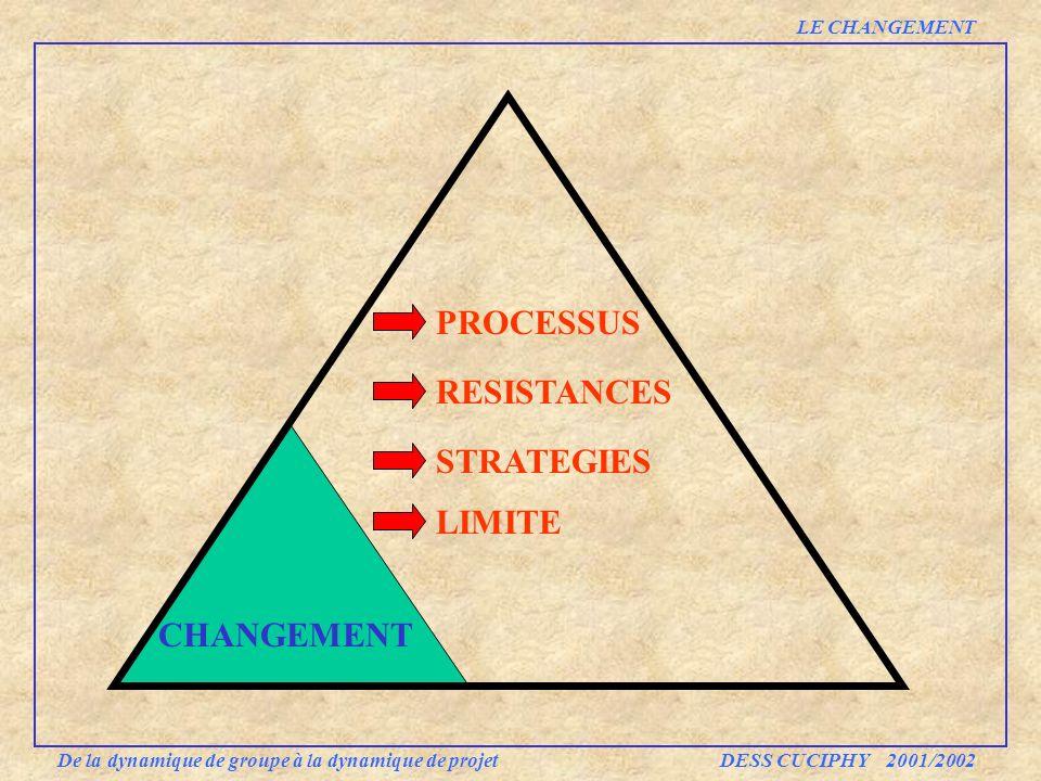 PROCESSUS RESISTANCES STRATEGIES LIMITE CHANGEMENT LE CHANGEMENT