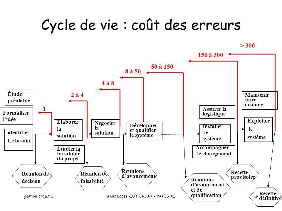 Cycle de vie : coût des erreurs
