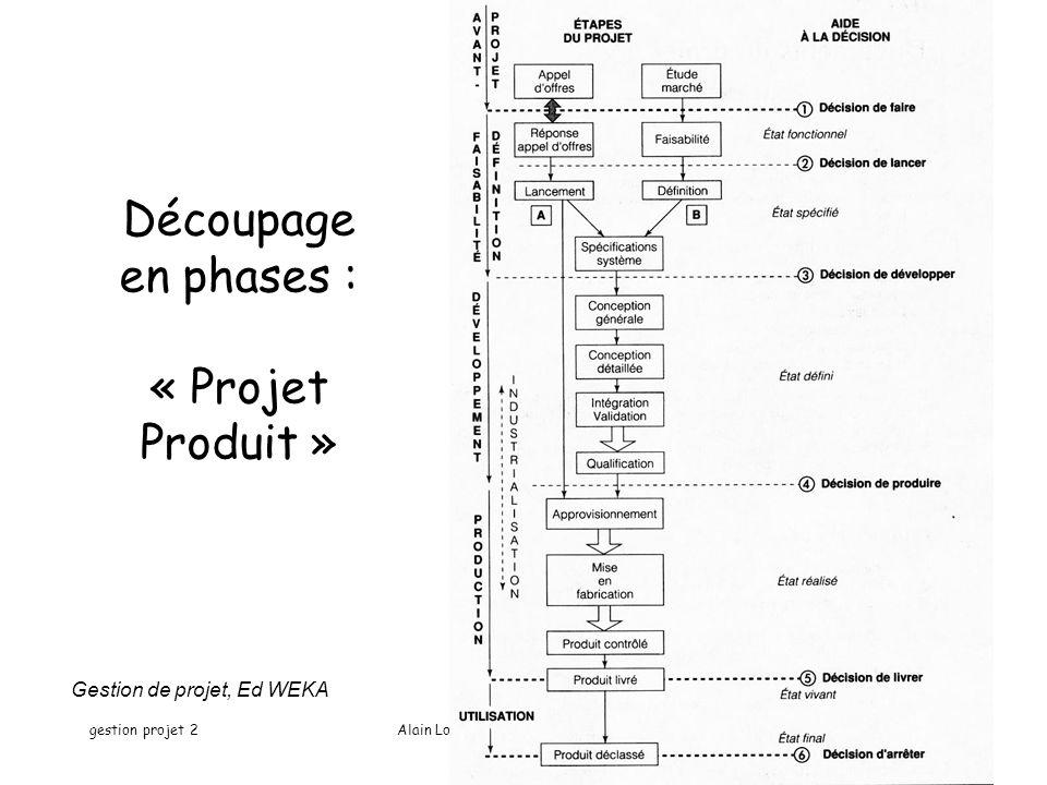 Découpage en phases : « Projet Produit »