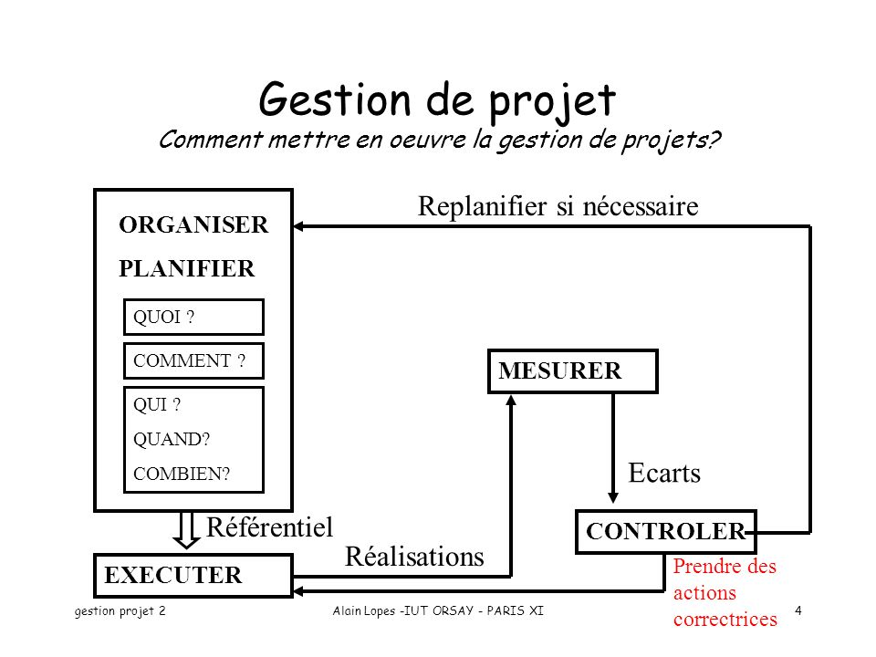 Gestion de projet Comment mettre en oeuvre la gestion de projets
