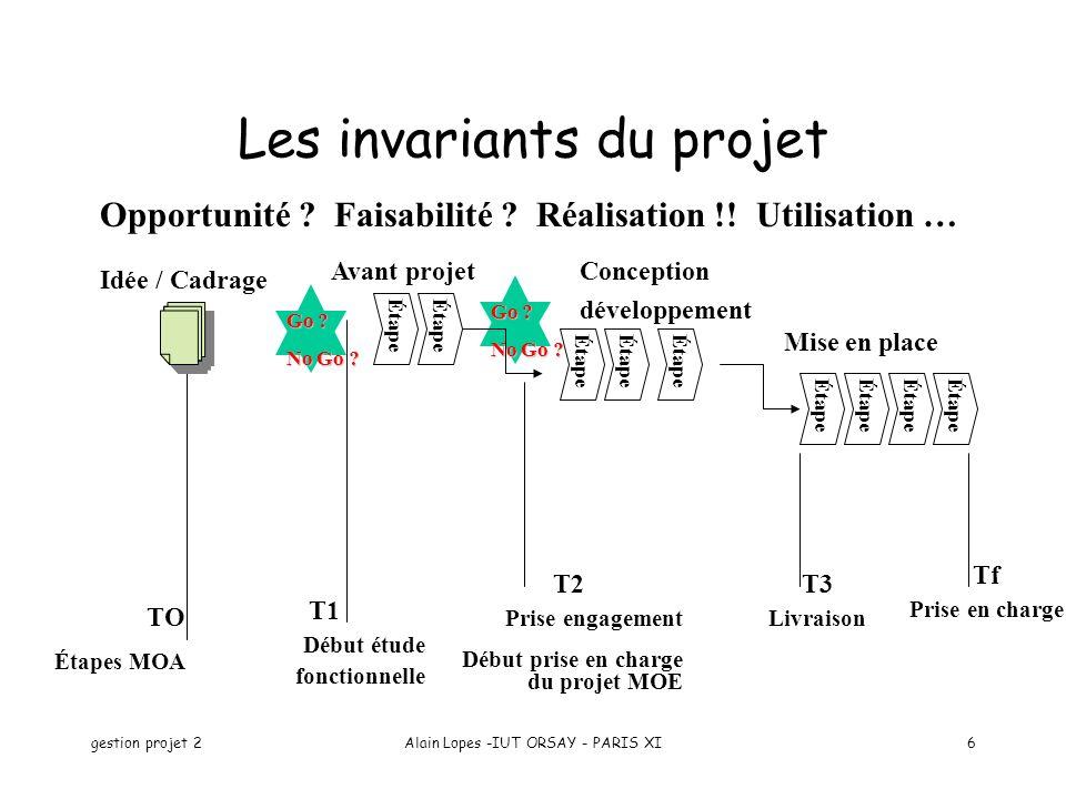 Les invariants du projet