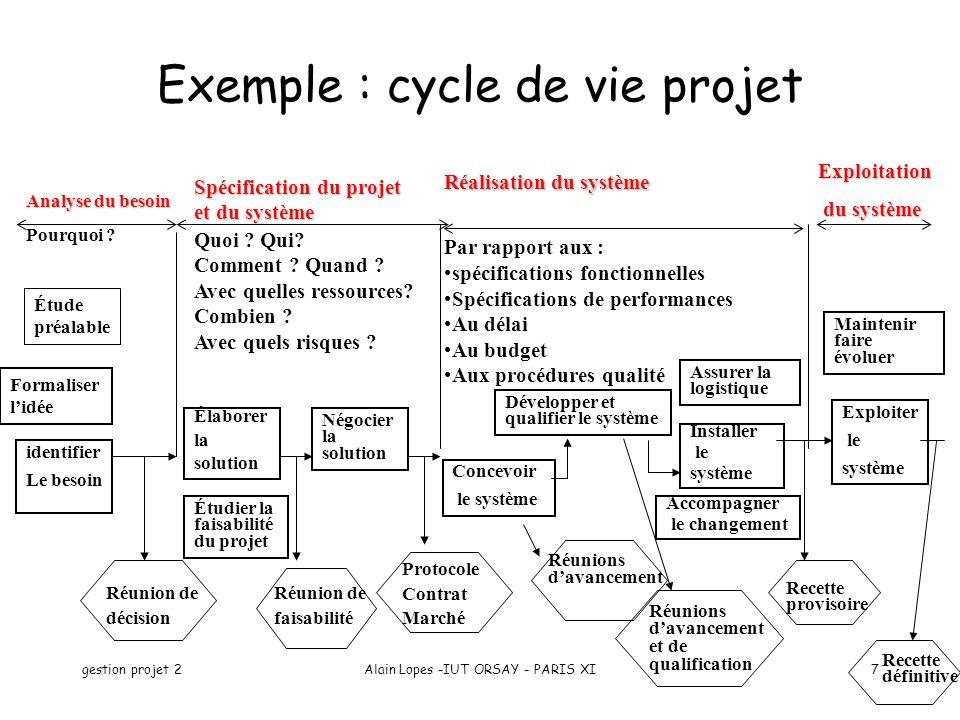Exemple : cycle de vie projet