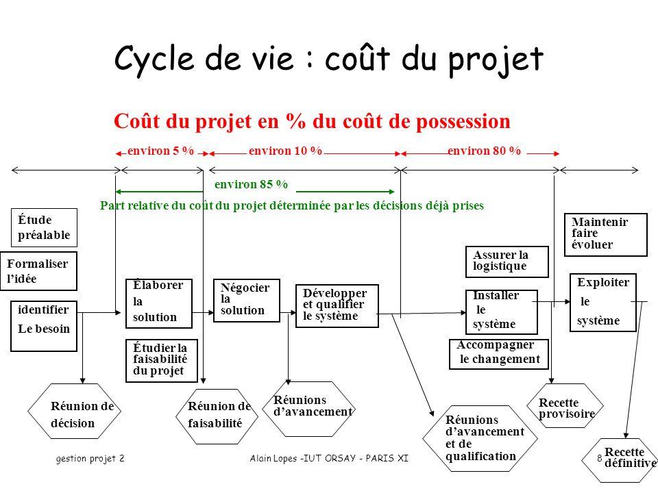 Cycle de vie : coût du projet