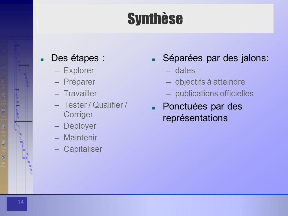 Synthèse Des étapes : Séparées par des jalons: