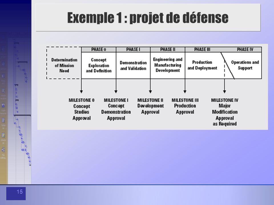 Exemple 1 : projet de défense