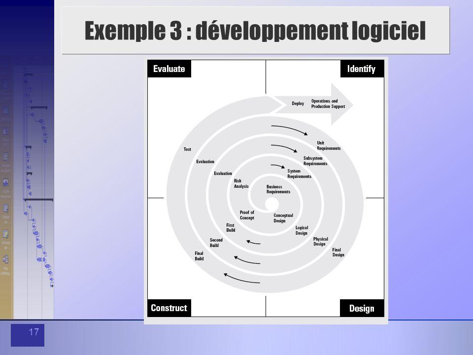 Exemple 3 : développement logiciel