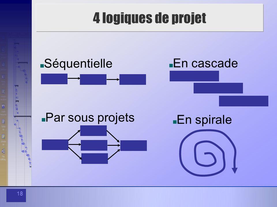 4 logiques de projet Séquentielle En cascade Par sous projets