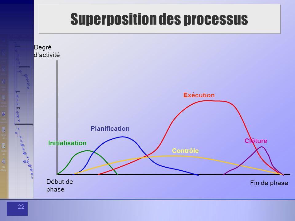 Superposition des processus