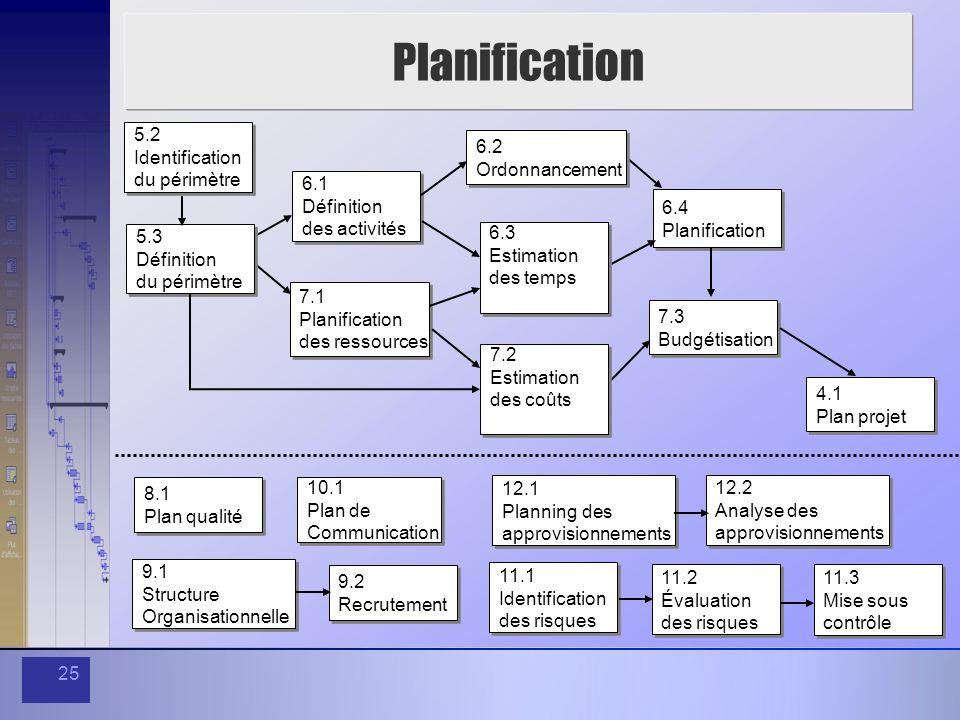 Planification 5.2 Identification du périmètre 5.3 Définition 7.2