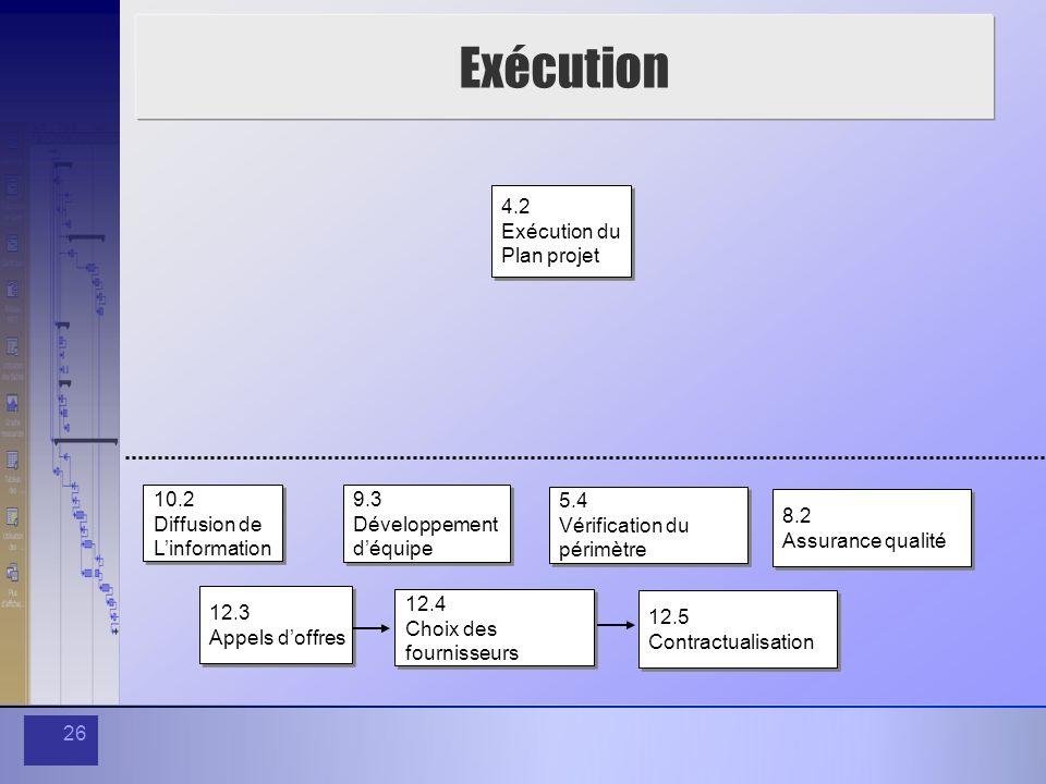 Exécution 4.2 Exécution du Plan projet 10.2 Diffusion de L'information