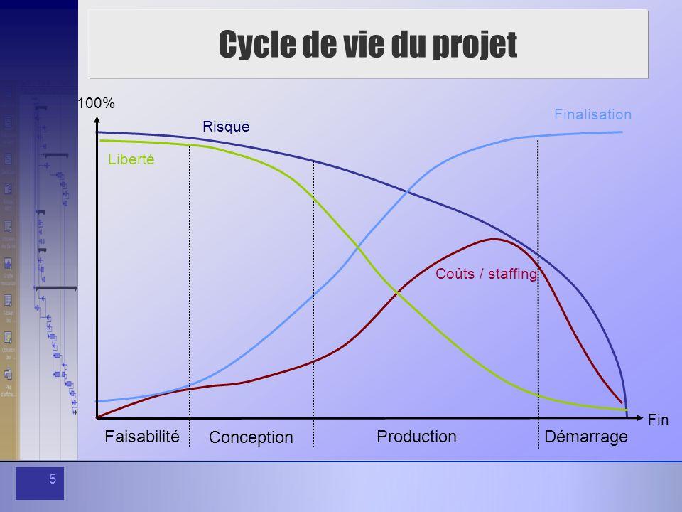 Cycle de vie du projet Faisabilité Production Conception Démarrage