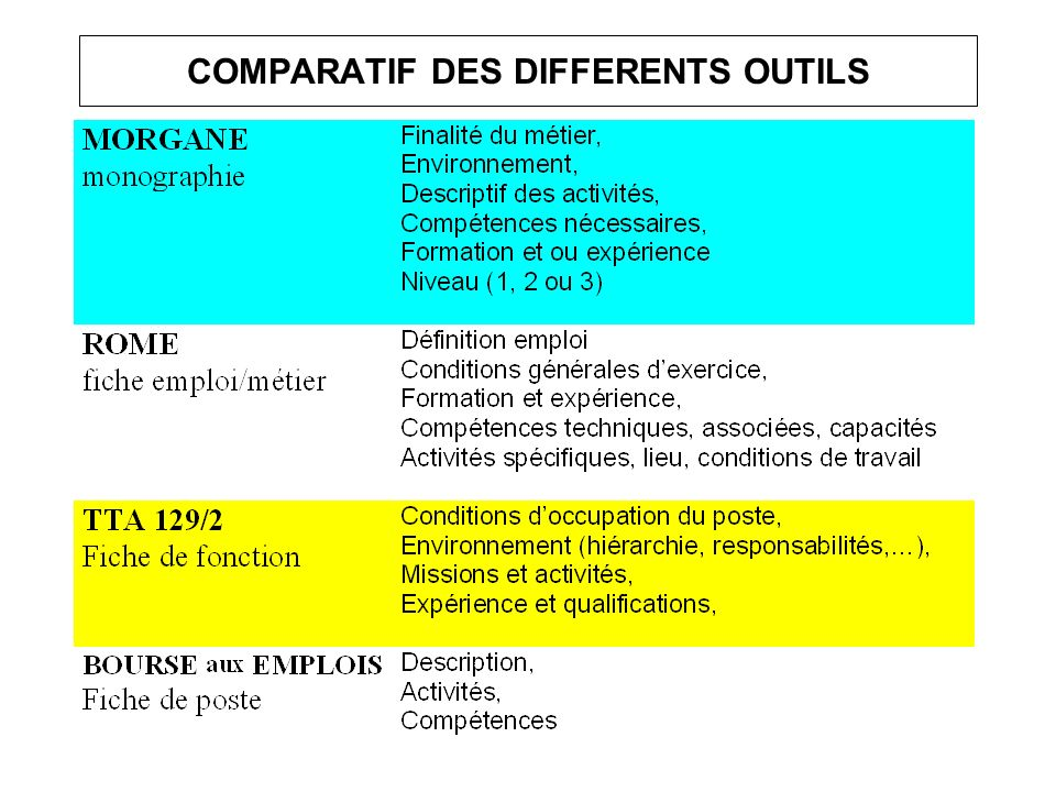 COMPARATIF DES DIFFERENTS OUTILS