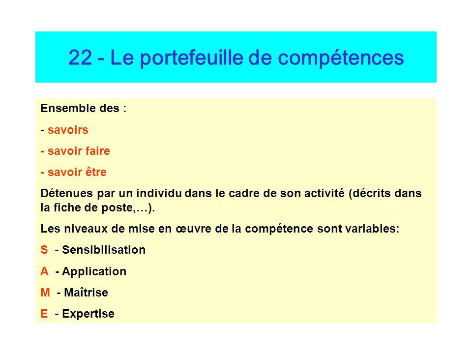 22 - Le portefeuille de compétences