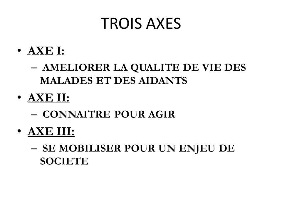 TROIS AXES AXE I: AXE II: AXE III: