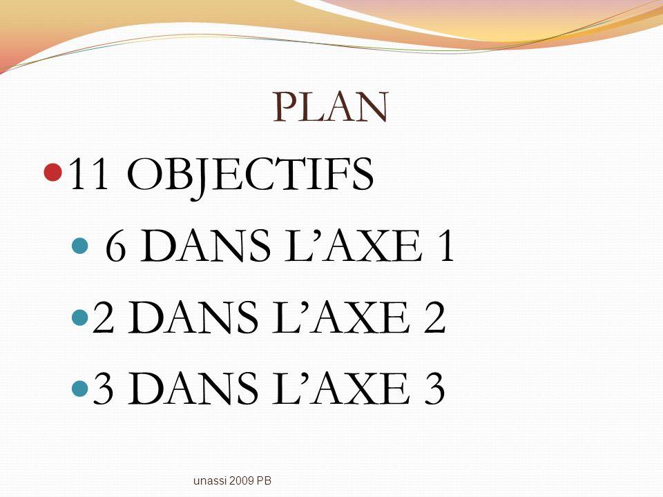 11 OBJECTIFS 6 DANS L'AXE 1 2 DANS L'AXE 2 3 DANS L'AXE 3 PLAN