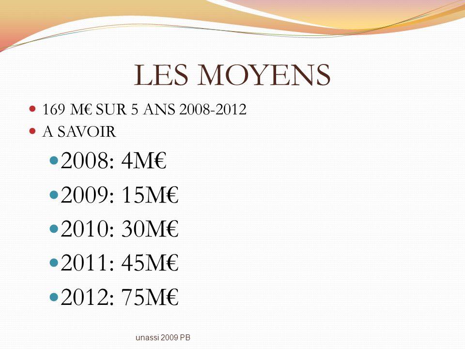 LES MOYENS 2008: 4M€ 2009: 15M€ 2010: 30M€ 2011: 45M€ 2012: 75M€