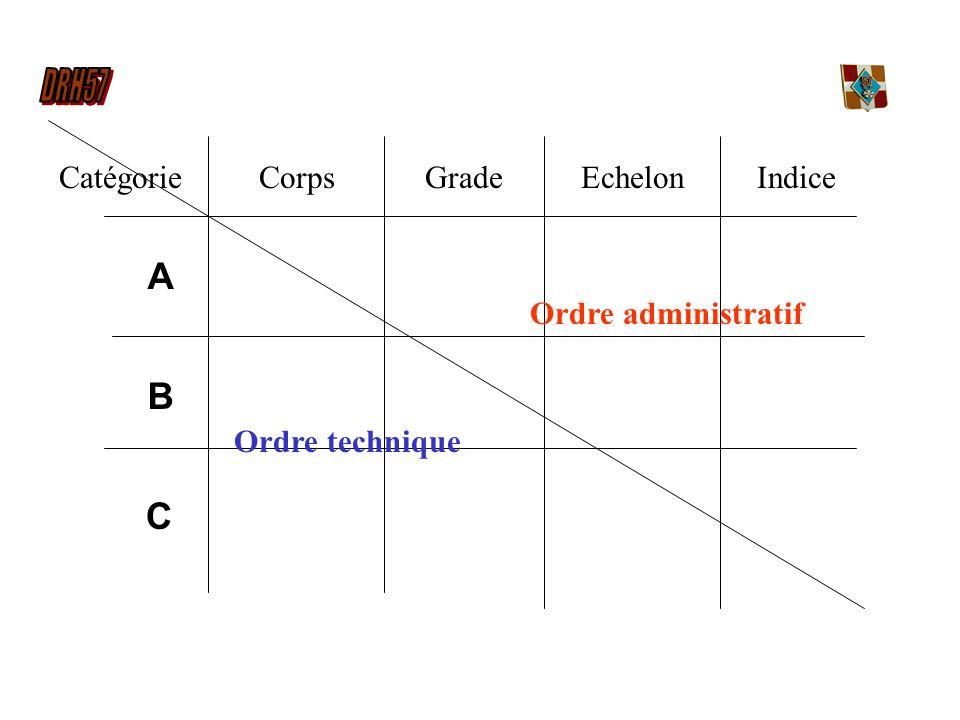 A B C Catégorie Corps Grade Echelon Indice Ordre administratif