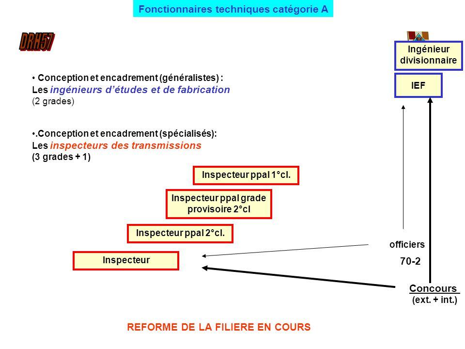 Fonctionnaires techniques catégorie A