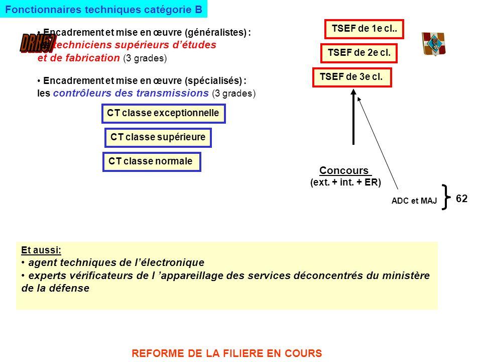 Fonctionnaires techniques catégorie B