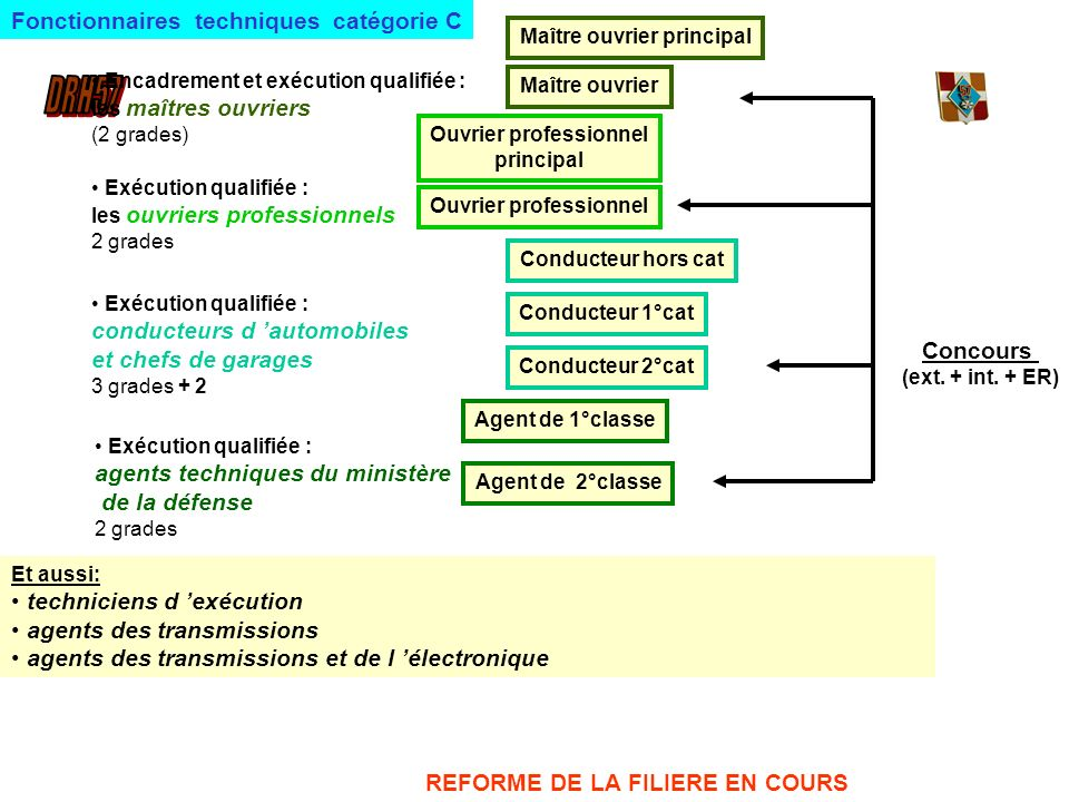 Fonctionnaires techniques catégorie C
