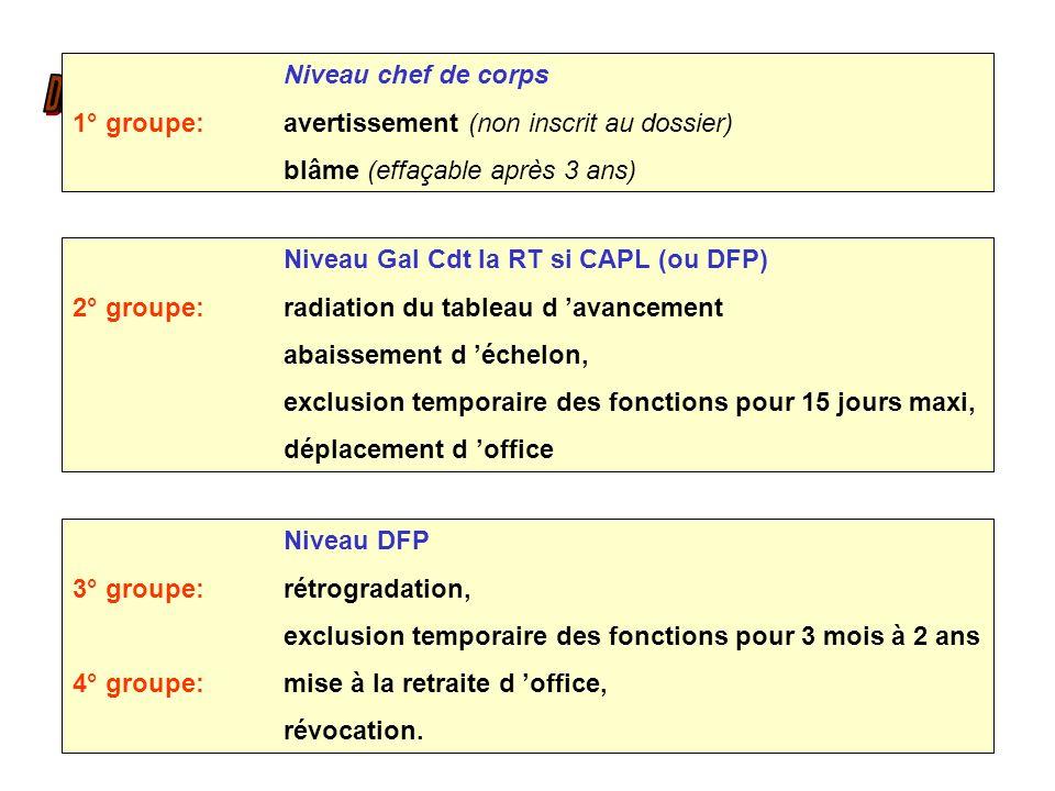 Niveau chef de corps 1° groupe: avertissement (non inscrit au dossier) blâme (effaçable après 3 ans)