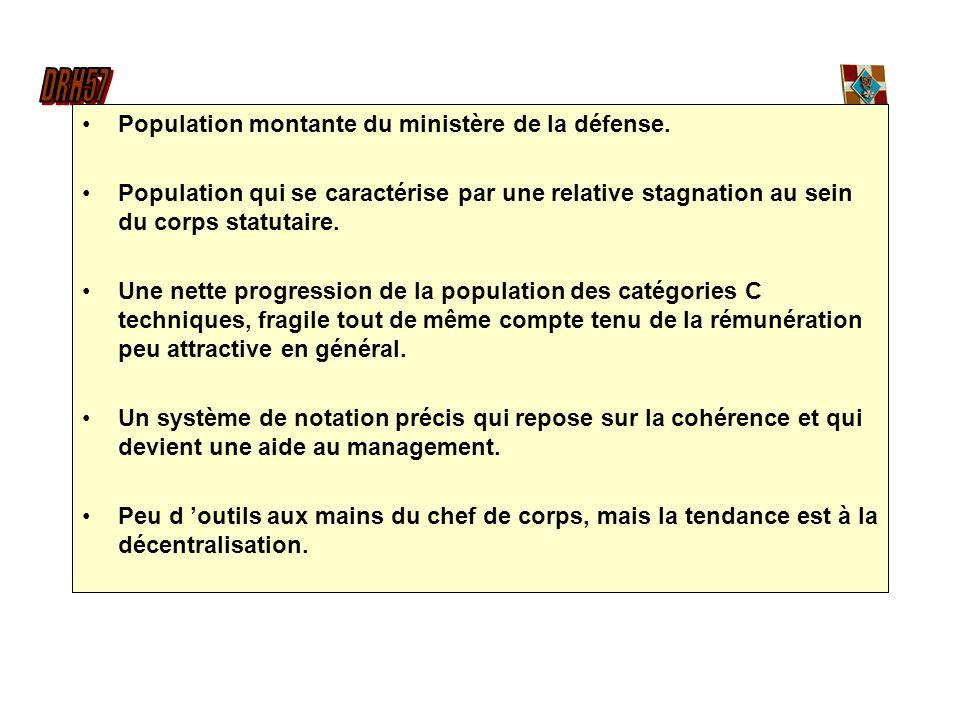 Population montante du ministère de la défense.