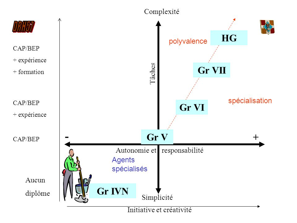 - HG Gr VII Gr VI Gr V + Gr IVN Complexité polyvalence Tâches