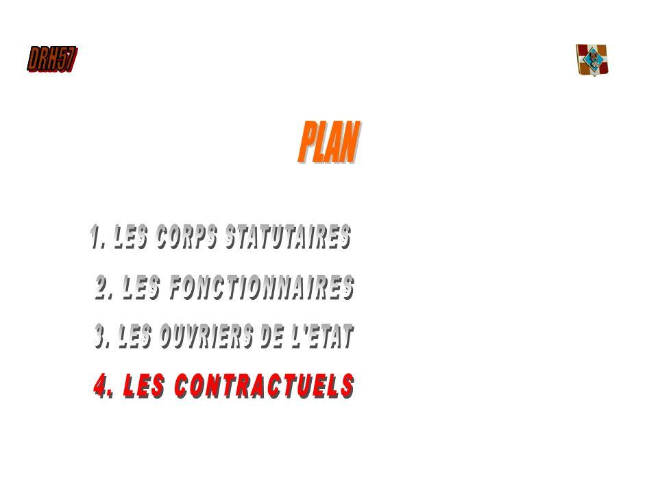 PLAN DRH57 1. LES CORPS STATUTAIRES 2. LES FONCTIONNAIRES