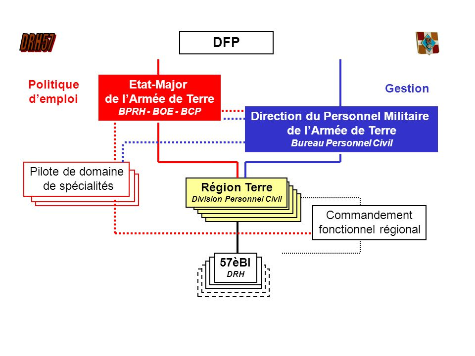 DFP Politique d'emploi Etat-Major de l'Armée de Terre Gestion