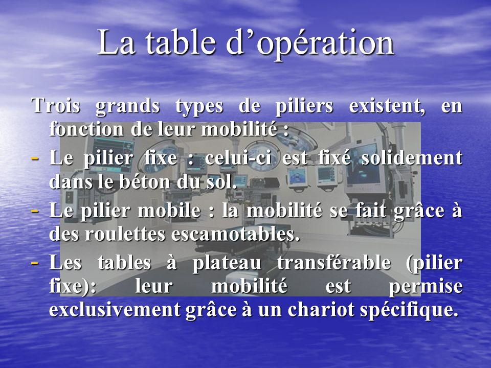 La table d'opération Trois grands types de piliers existent, en fonction de leur mobilité :