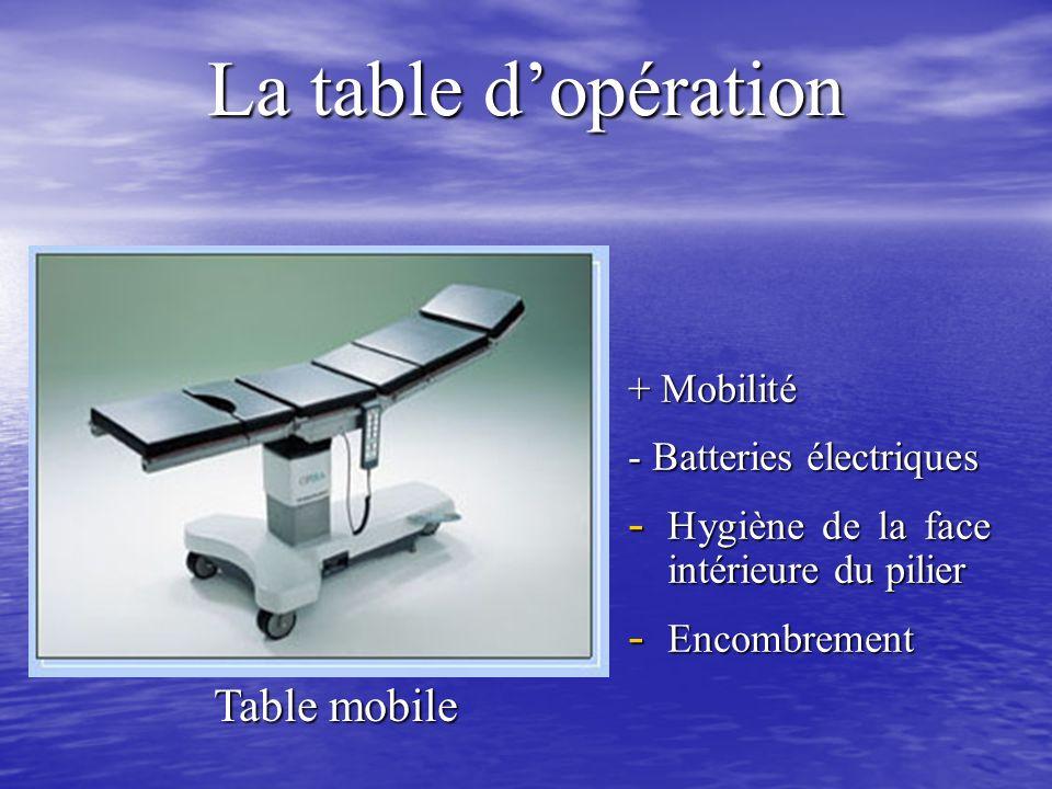 La table d'opération Table mobile + Mobilité - Batteries électriques