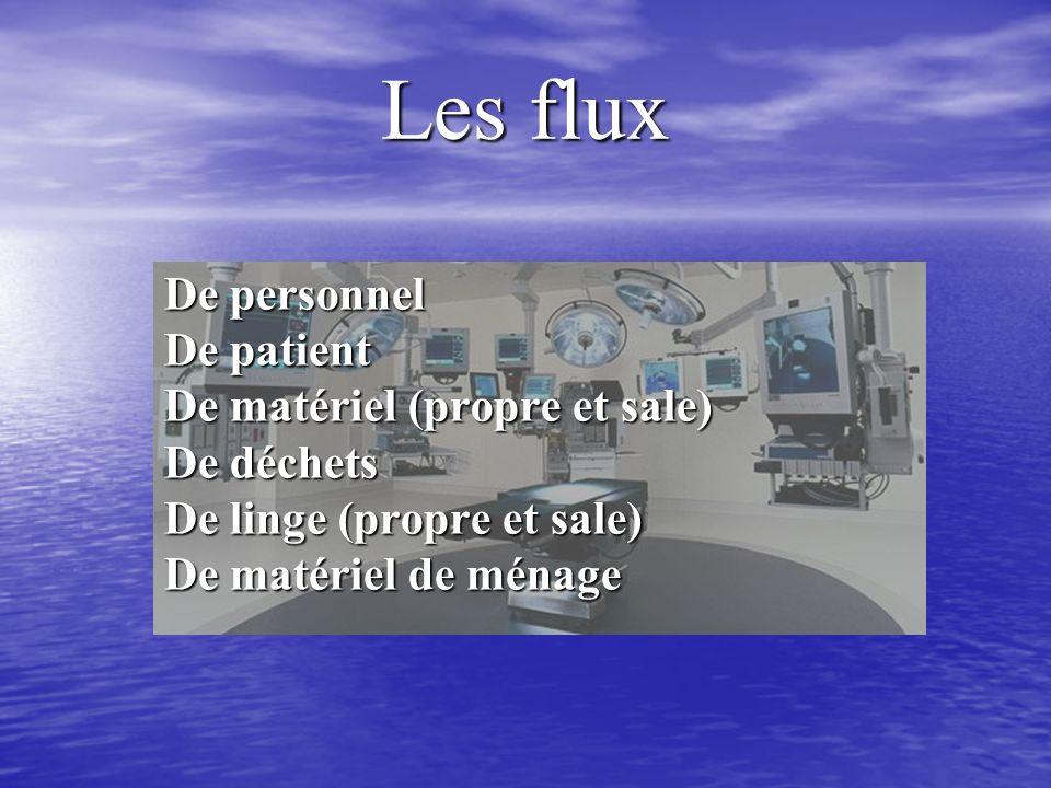 Les flux De personnel De patient De matériel (propre et sale)