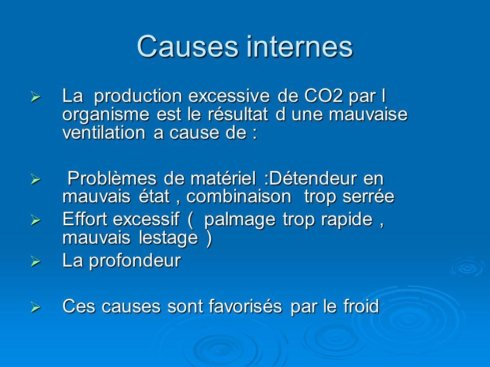 Causes internes La production excessive de CO2 par l organisme est le résultat d une mauvaise ventilation a cause de :