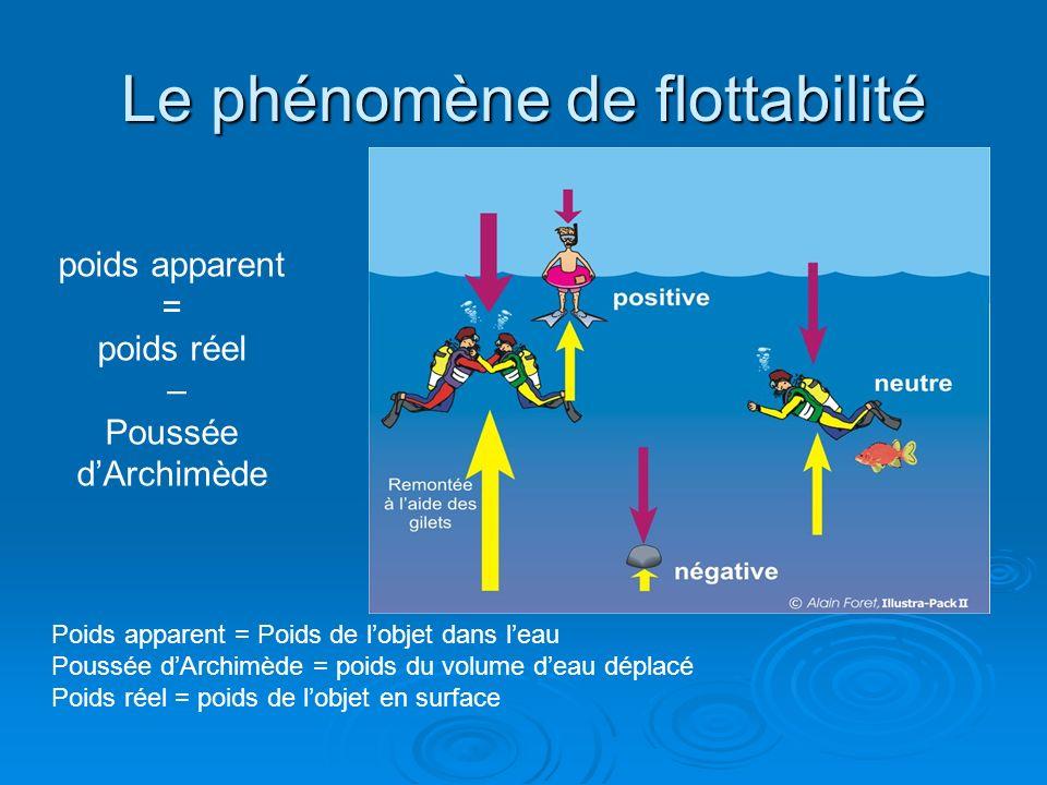Le phénomène de flottabilité