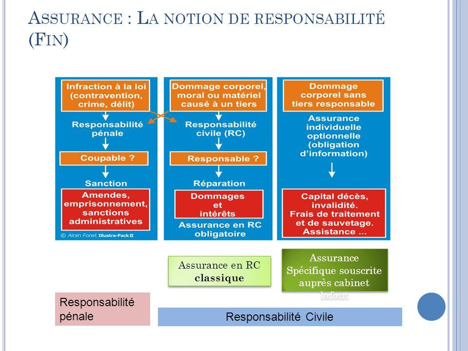 Assurance : La notion de responsabilité (Fin)