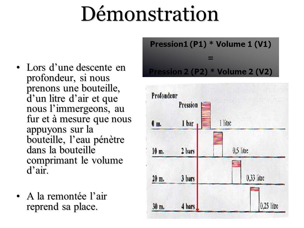 Pression1 (P1) * Volume 1 (V1) Pression 2 (P2) * Volume 2 (V2)