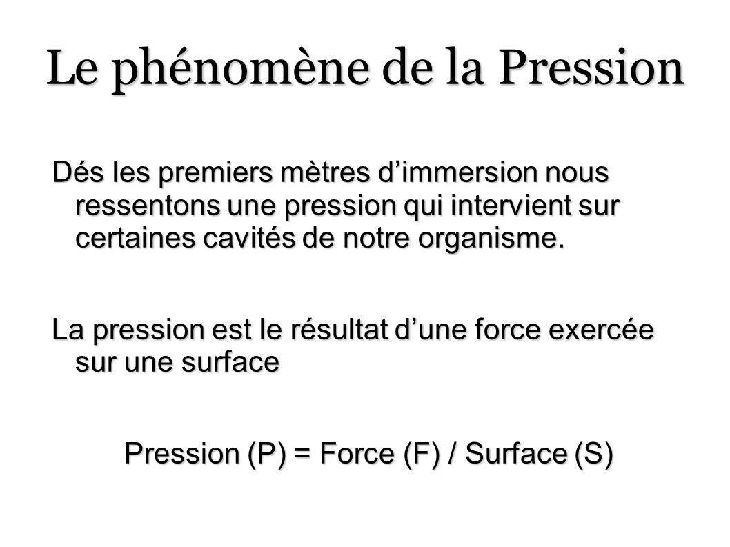 Le phénomène de la Pression
