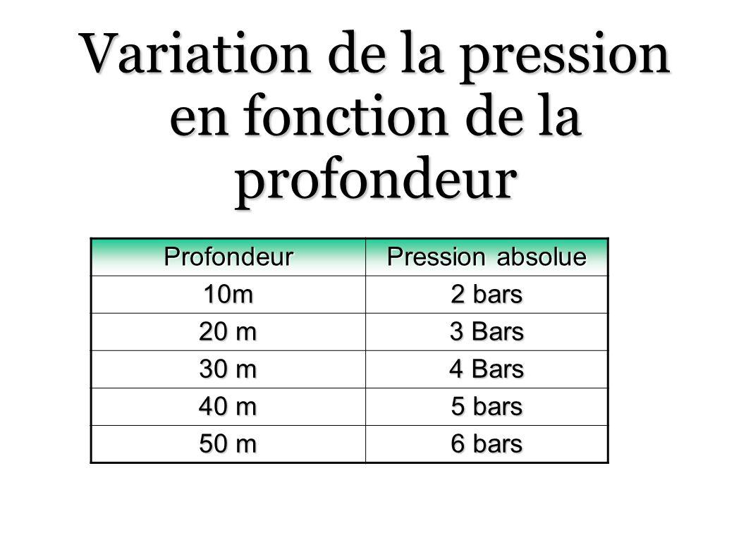Variation de la pression en fonction de la profondeur