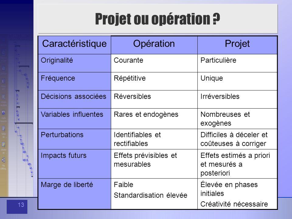 Projet ou opération Caractéristique Opération Projet Originalité