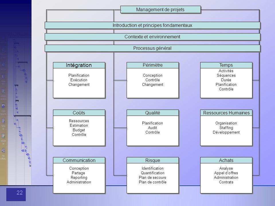 Intégration Management de projets
