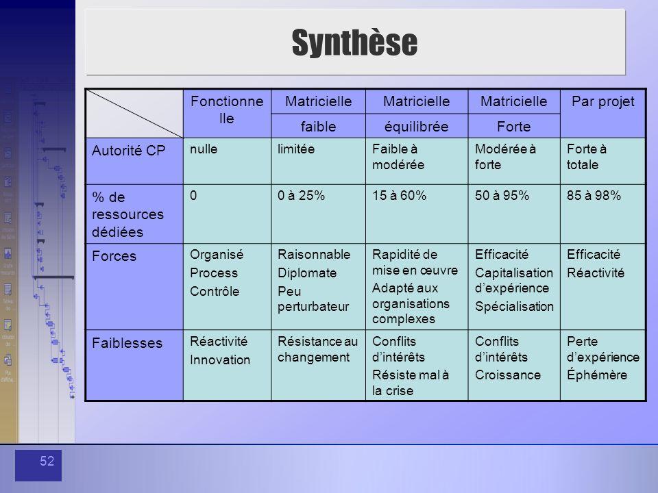Synthèse Fonctionnelle Matricielle Par projet faible équilibrée Forte