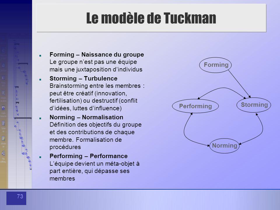 Le modèle de Tuckman Forming – Naissance du groupe Le groupe n'est pas une équipe mais une juxtaposition d'individus.