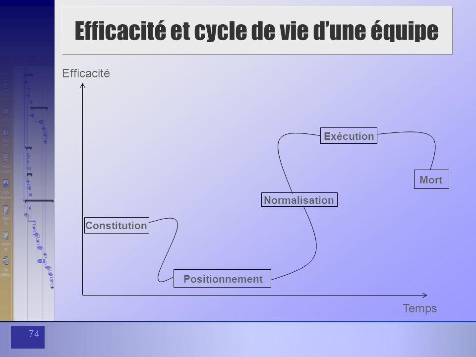 Efficacité et cycle de vie d'une équipe
