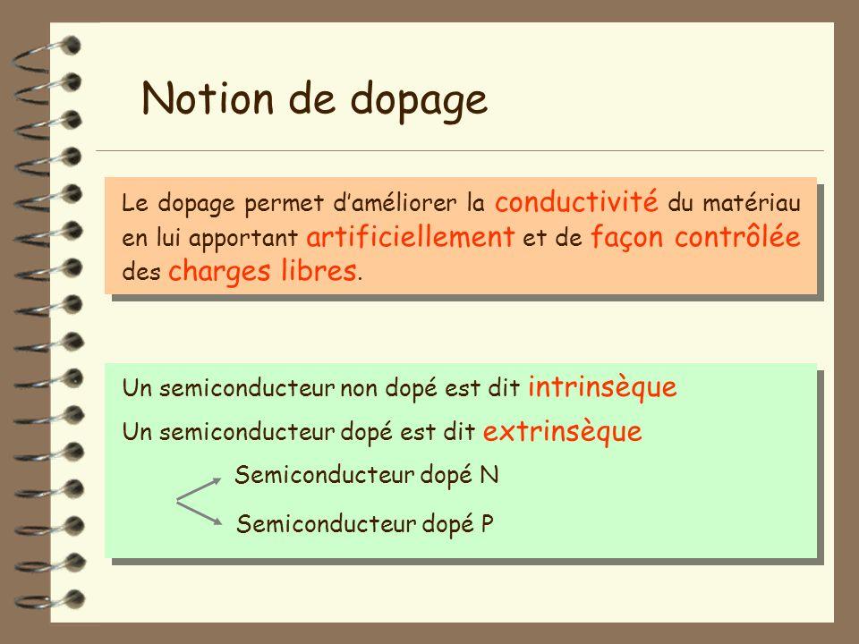 Notion de dopage Le dopage permet d'améliorer la conductivité du matériau en lui apportant artificiellement et de façon contrôlée des charges libres.
