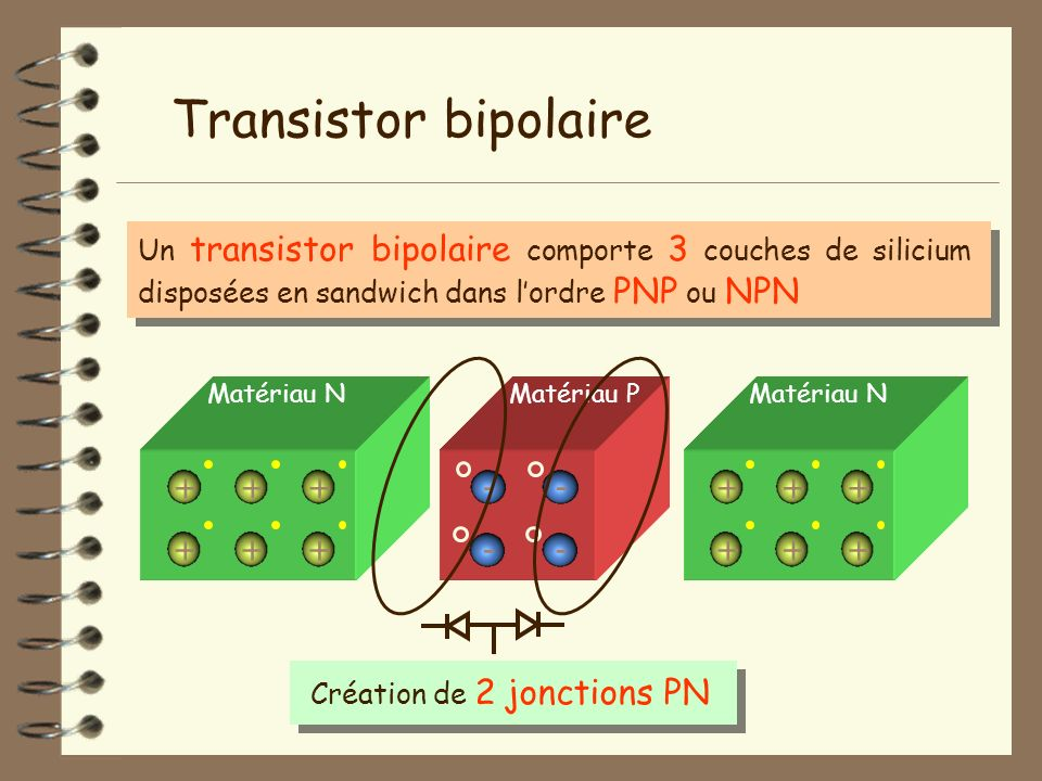 Transistor bipolaire + + - -