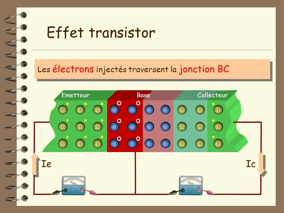 Effet transistor + + + - - - - + + + Ie Ic