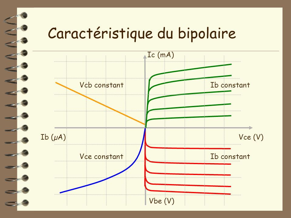 Caractéristique du bipolaire