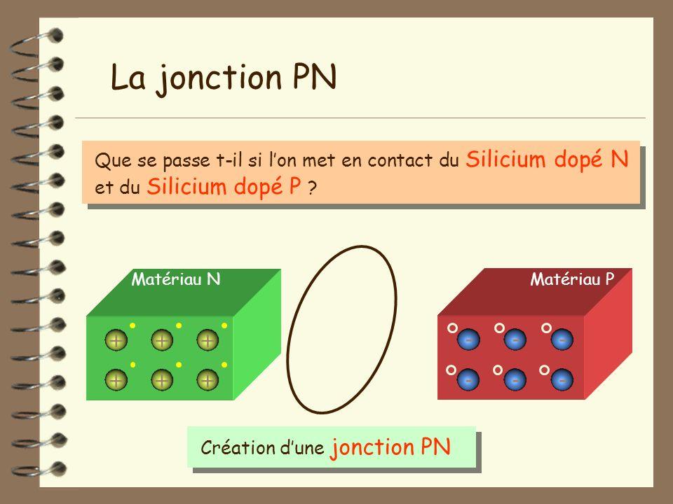 La jonction PN Que se passe t-il si l'on met en contact du Silicium dopé N et du Silicium dopé P Matériau N.