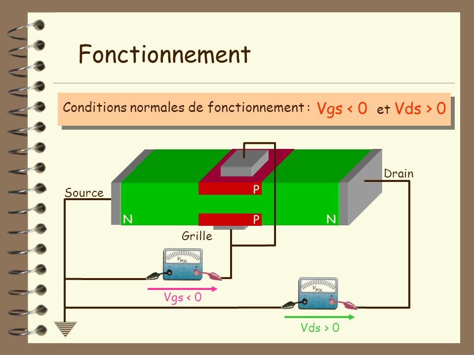 Fonctionnement Vgs < 0 Conditions normales de fonctionnement :