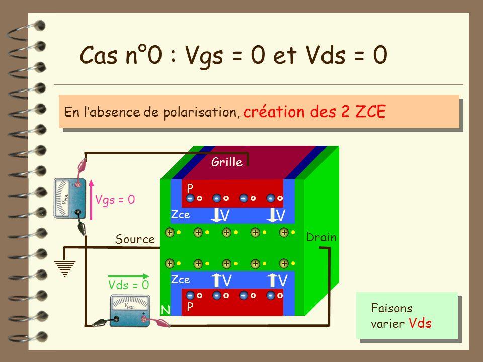 Cas n°0 : Vgs = 0 et Vds = 0 V V V V